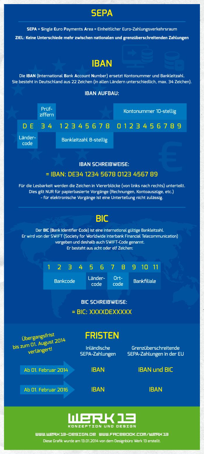 Werk13_Infografik_SEPA_IBAN_BIC